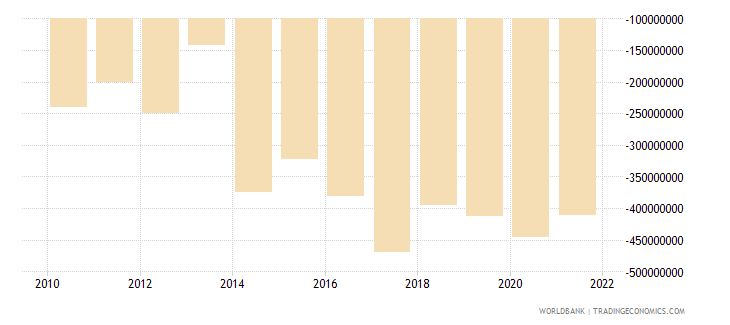 central african republic external balance on goods and services us dollar wb data