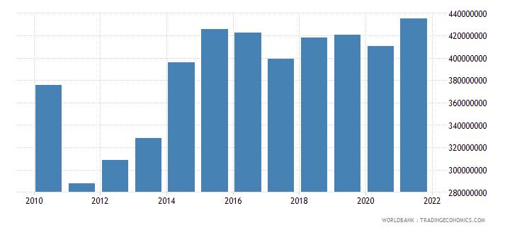 central african republic external debt stocks long term dod us dollar wb data