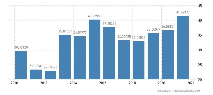 central african republic external debt stocks percent of gni wb data