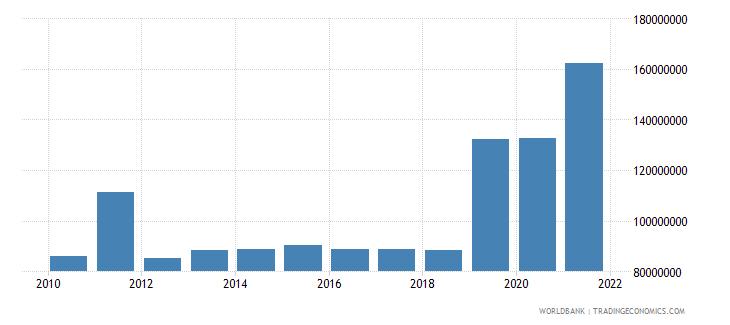 central african republic external debt stocks short term dod us dollar wb data