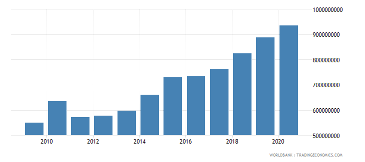 central african republic external debt stocks total dod us dollar wb data