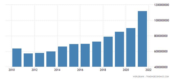 central african republic external debt stocks total dod us dollar wb data