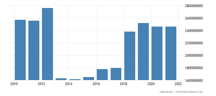central african republic final consumption expenditure constant 2000 us dollar wb data