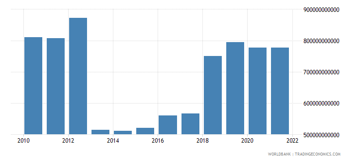 central african republic final consumption expenditure constant lcu wb data