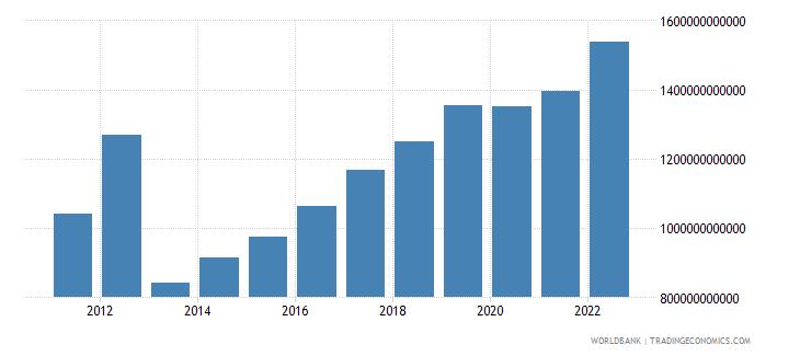 central african republic final consumption expenditure current lcu wb data