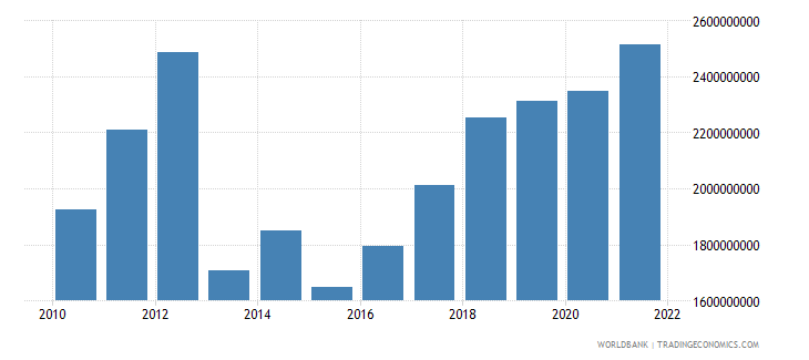 central african republic final consumption expenditure us dollar wb data