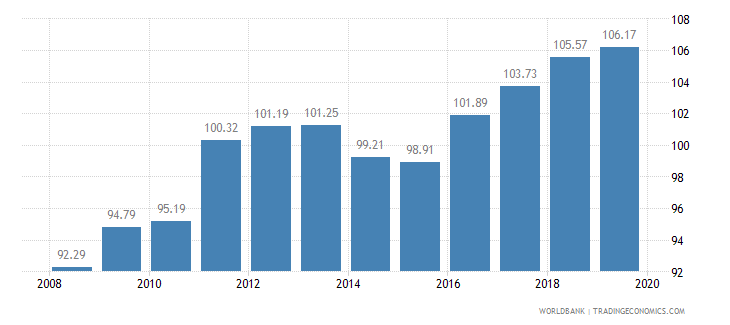 central african republic food production index 1999 2001  100 wb data