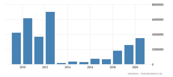 central african republic foreign direct investment net inflows bop us dollar wb data