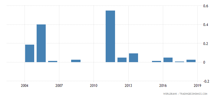 central african republic fuel exports percent of merchandise exports wb data