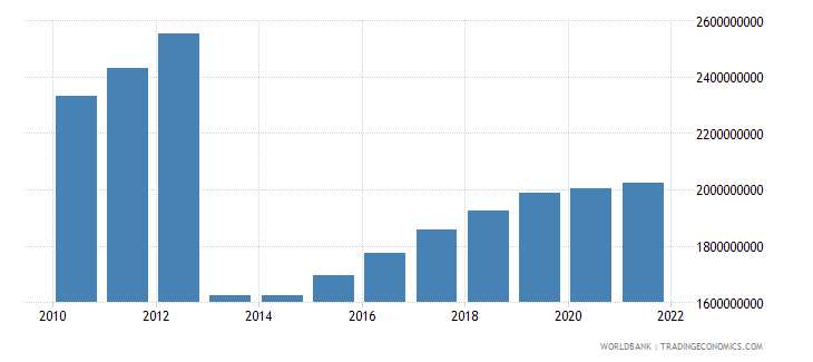 central african republic gdp constant 2000 us dollar wb data