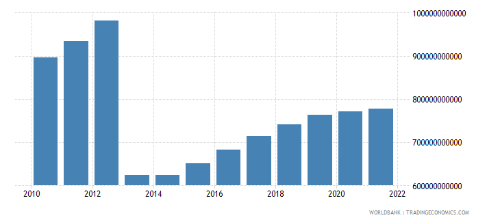 central african republic gdp constant lcu wb data