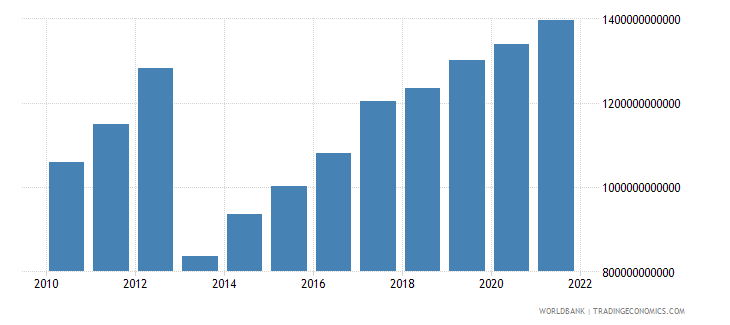 central african republic gdp current lcu wb data