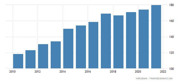 central african republic gdp deflator base year varies by country wb data