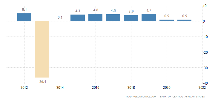 Central African Republic GDP Annual Growth Rate