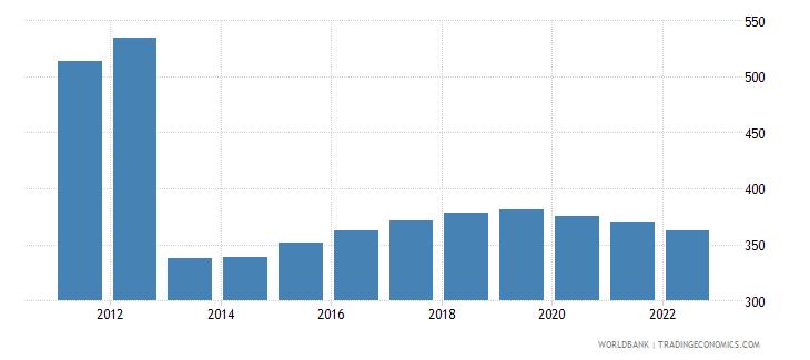 central african republic gdp per capita constant 2000 us dollar wb data