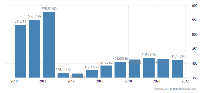 central african republic gdp per capita constant 2000 us dollar wb data