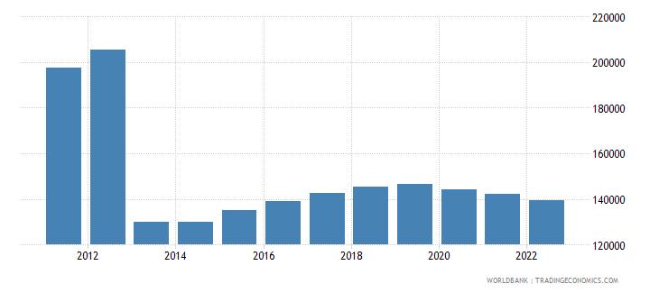 central african republic gdp per capita constant lcu wb data