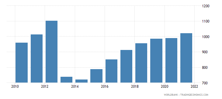 central african republic gdp per capita ppp us dollar wb data