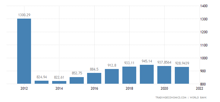 Central African Republic GDP per capita PPP