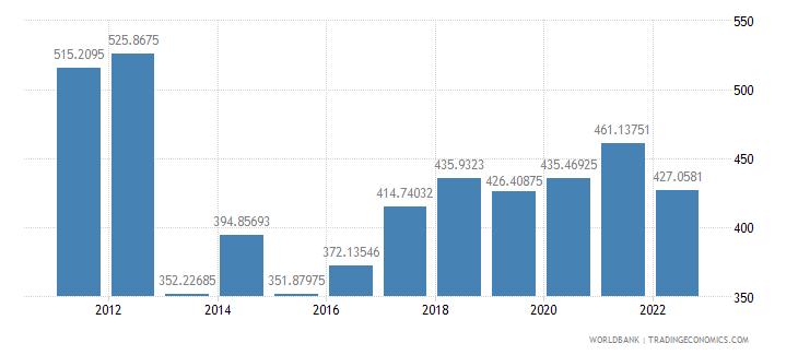 central african republic gdp per capita us dollar wb data
