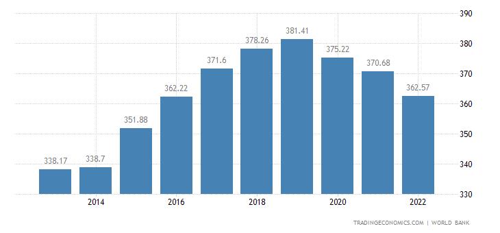 Central African Republic GDP per capita