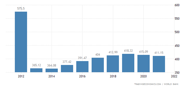 Central African Republic GDP per capita
