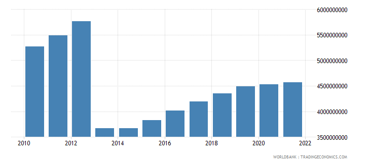 central african republic gdp ppp constant 2005 international dollar wb data