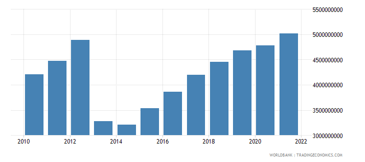 central african republic gdp ppp us dollar wb data