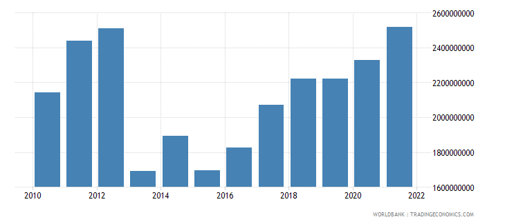 central african republic gdp us dollar wb data