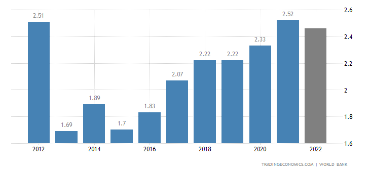 Central African Republic GDP