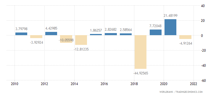 central african republic general government final consumption expenditure annual percent growth wb data