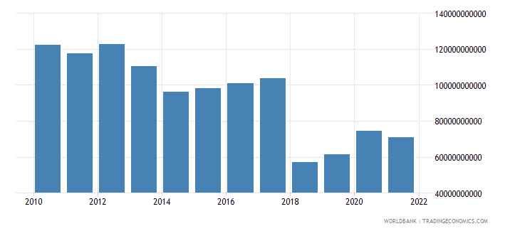 central african republic general government final consumption expenditure constant lcu wb data
