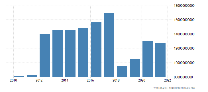 central african republic general government final consumption expenditure current lcu wb data