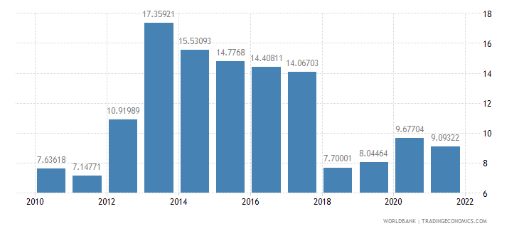 central african republic general government final consumption expenditure percent of gdp wb data