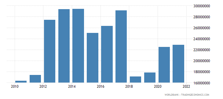 central african republic general government final consumption expenditure us dollar wb data