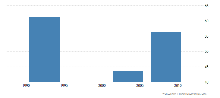 central african republic gini index wb data