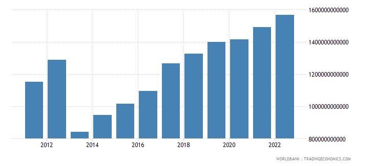central african republic gni current lcu wb data