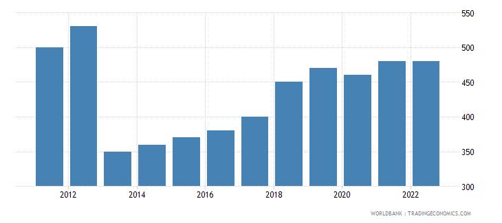 central african republic gni per capita atlas method us dollar wb data