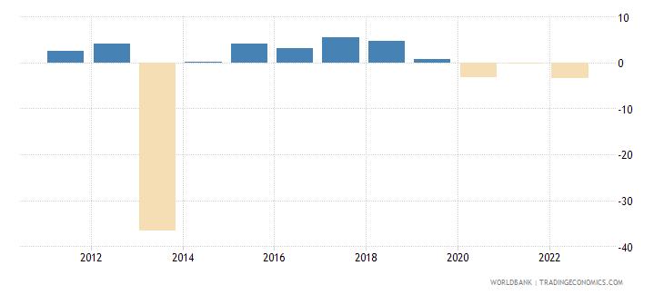 central african republic gni per capita growth annual percent wb data