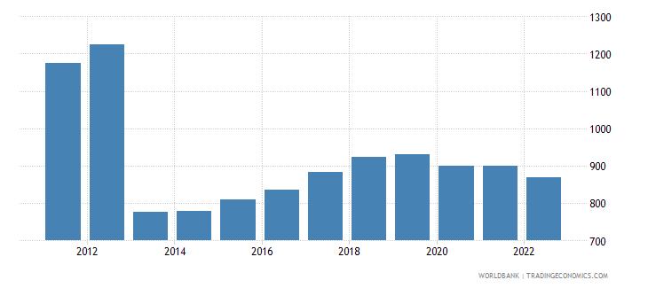 central african republic gni per capita ppp constant 2011 international $ wb data
