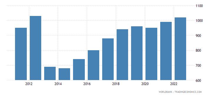 central african republic gni per capita ppp us dollar wb data