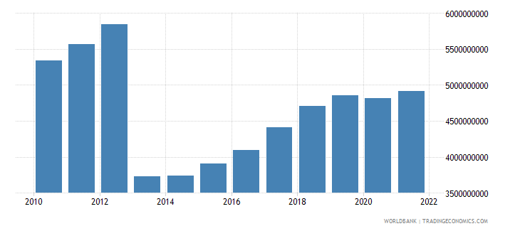 central african republic gni ppp constant 2011 international $ wb data