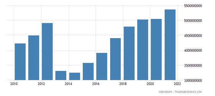 central african republic gni ppp us dollar wb data