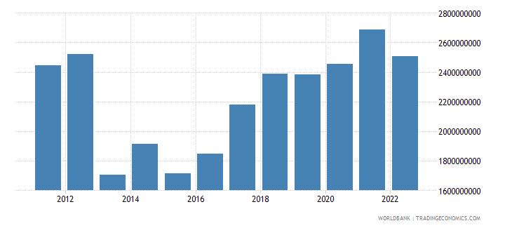 central african republic gni us dollar wb data