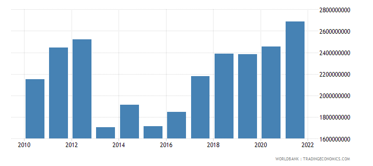 central african republic gni us dollar wb data