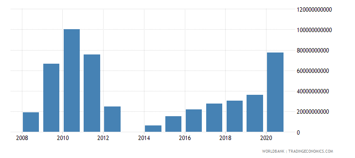 central african republic goods and services expense current lcu wb data