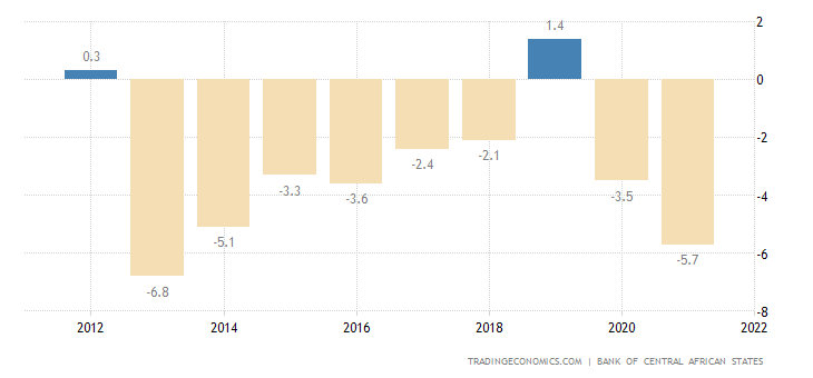 Central African Republic Government Budget
