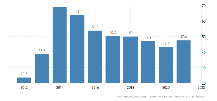 Central African Republic Government Debt to GDP