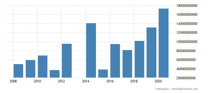 central african republic grants and other revenue current lcu wb data