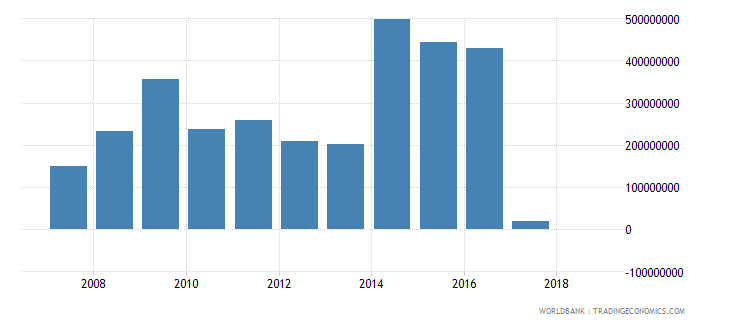 central african republic grants excluding technical cooperation us dollar wb data